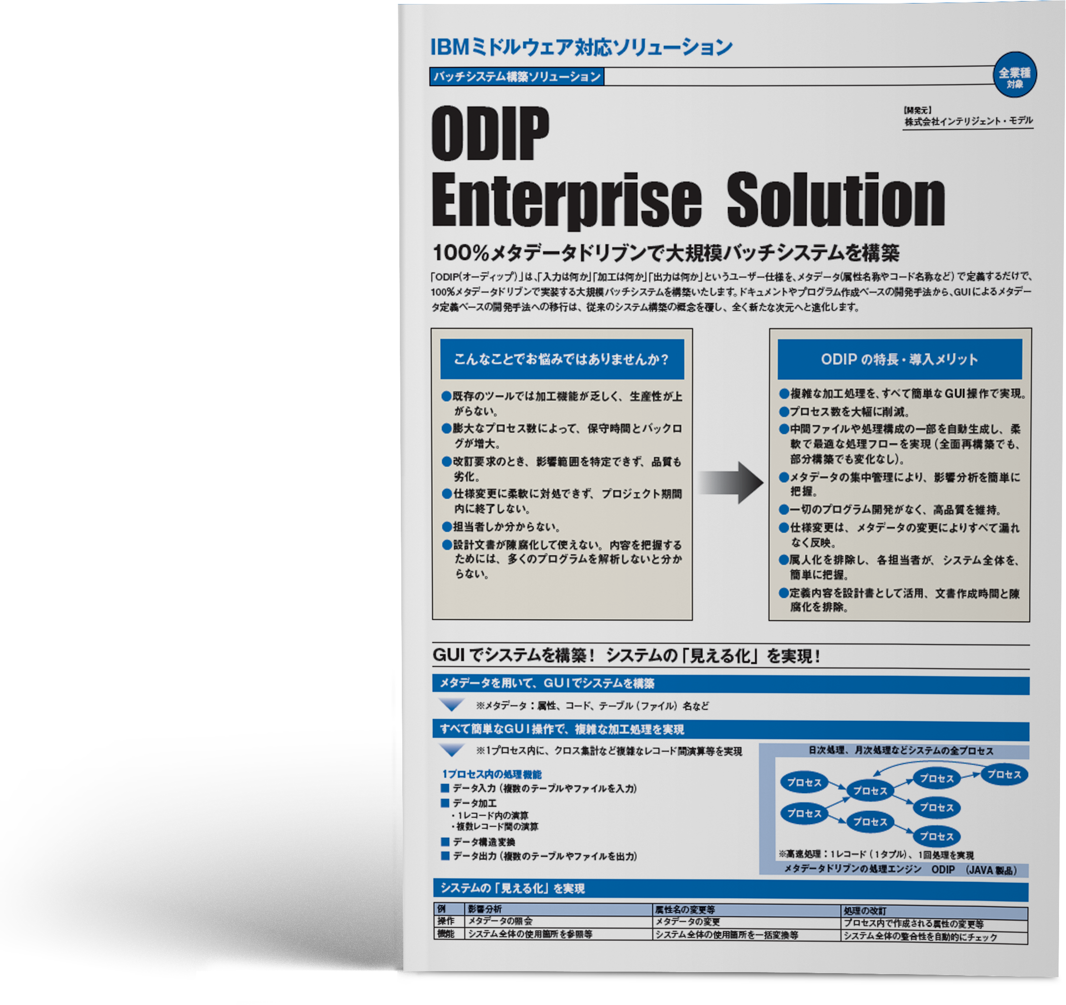IBM ミドルウェア対応ソリューション